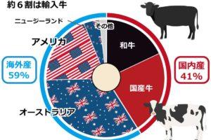 6割の牛肉を輸入に頼っています