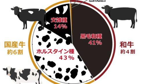 和牛と国産牛の生産の割合