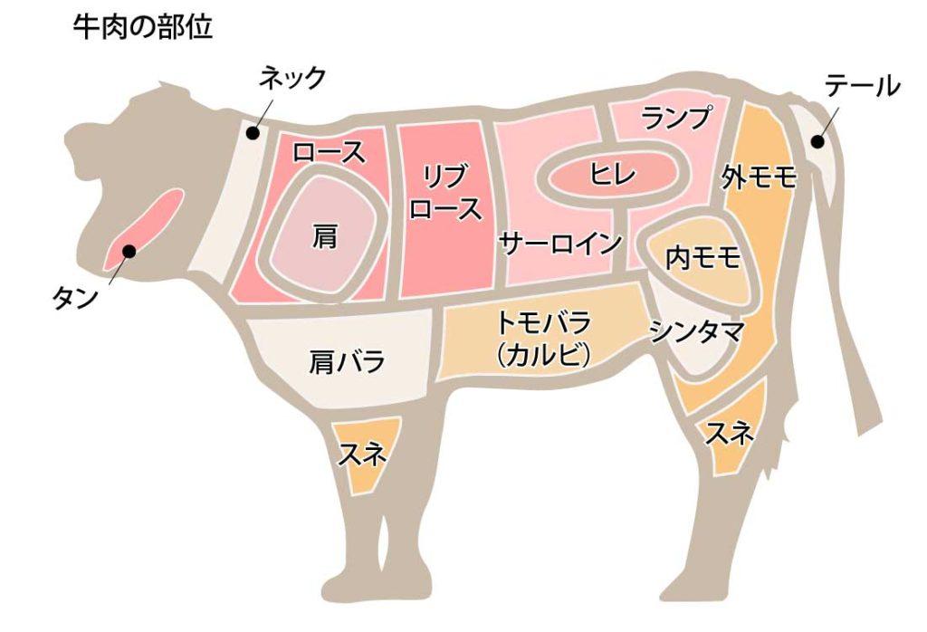 牛肉の部位と特徴をまとめました | 壱岐牛-こやま牧場