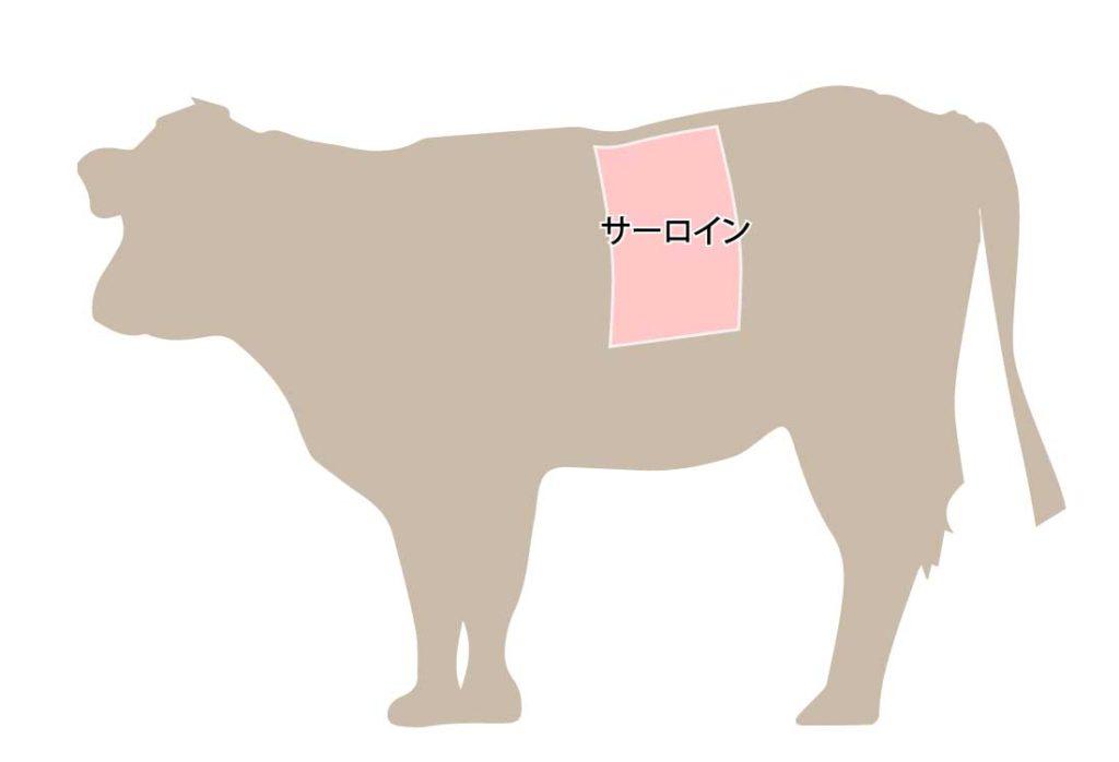 和牛の牛肉の部位 サーロイン
