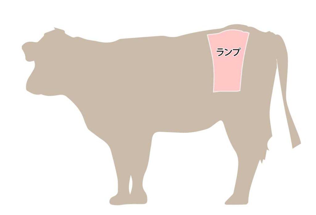 和牛の牛肉の部位 ランプ